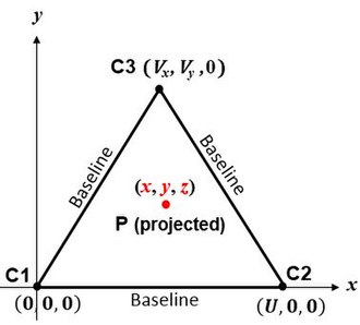 True range multilateration - Fig. 2 3-D True Range Multilateration Scenario. C1, C2 and C3 are known centers of spheres in the x,y plane. P is point whose (x,y,z) coordinates are desired based on its ranges to C1, C2 and C3.