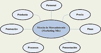 Marketing Wikipedia