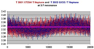 (95625) 2002 GX32 - The orbital period of both 2002 GX32 and 2001 XT<sub>254</sub> around the 3:7 (2.333) resonance of Neptune.