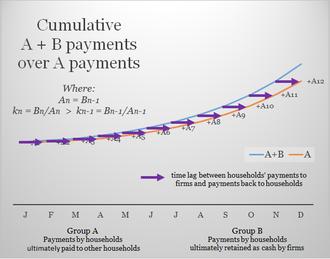 Social credit - Image: A+B Theorem (increasing k and time lag)