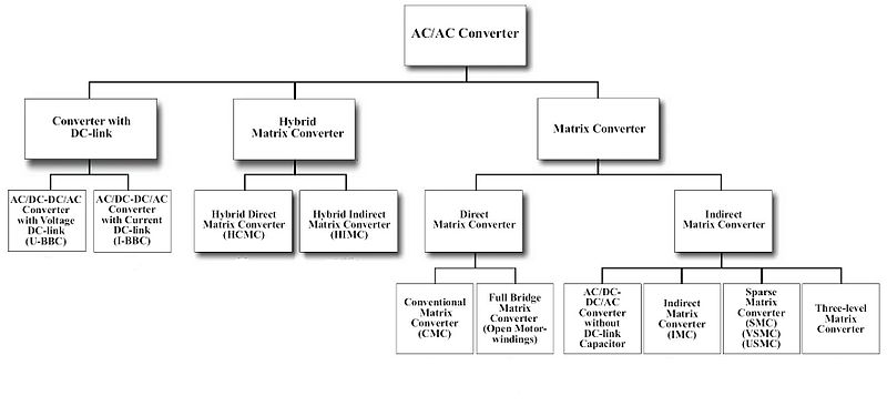 File:AC AC Converter Classification.jpg