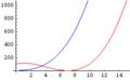 Algorithms-Asymptotic-ExamplePlot2.png