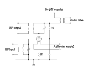 Anode modulation using a transformer. The tetrode is supplied with an anode supply (and screen grid supply) which is modulated via the transformer. The resistor R1 sets the grid bias, both the input and outputs are tuned LC circuits which are tapped into by inductive coupling