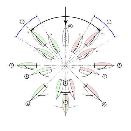 Le diverse andature. La freccia nera in alto rappresenta la direzione di provenienza del vento: 0. prua al vento 1. bolina: - 1a: bolina stretta - 1b e 1c bolina larga 2. traverso 3. lasco 4. e 5. gran lasco 6. poppa