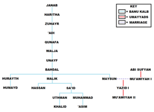 Banu Kalb - Family tree of the Banu Kalb's princely household in Syria. Members of this household, known as the Banu Haritha in Janab, included Bahdal ibn Unayf, Maysun bint Bahdal and Hassan ibn Malik
