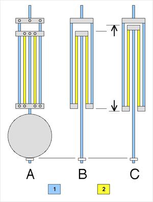 Gridiron pendulum - A: exterior schematic B: normal temperature  C: higher temperature