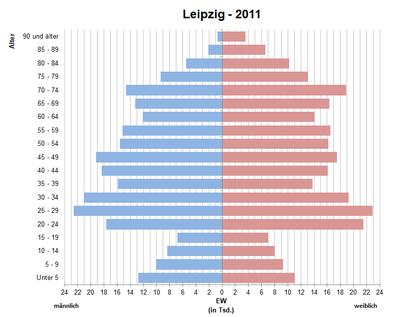 Einwohnerentwicklung Von Leipzig Wikipedia