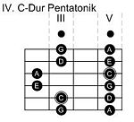 IV. Pentatonik-Pattern in C-Dur