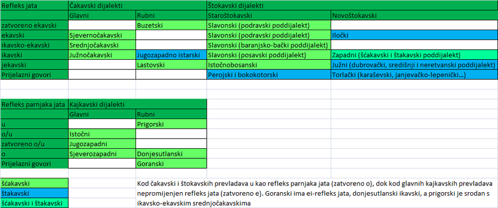 Categorisation of croatian dialects