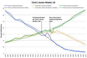 Post-industrial society - Image: Clark's Sector model