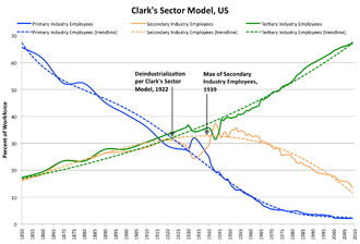 Post-industrial society - Clark's Sector model for US economy 1850–2009