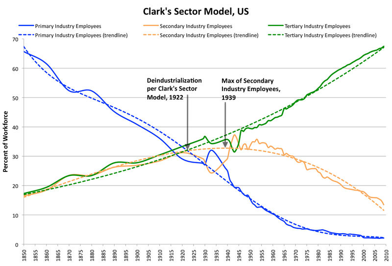 Clark's Sector model the for US economy 1850-2009 Clark's Sector model.png