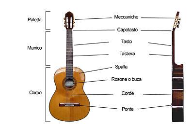 Со времен первых гитарных инструментов, прошло уже достаточно много времени, но принцип их работы...