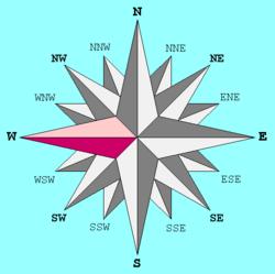 Η δύση (W) σε σχέση με τις άλλες κατευθύνσεις.