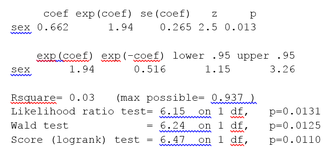 Survival analysis - Cox proportional hazards regression output for melanoma data. Predictor variable is sex 1: female, 2: male.
