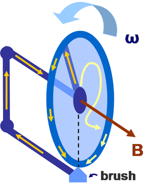 Faraday paradox - Figure 2: Two possible loops for finding EMF: the geometrically simple path is easy to use, but the other provides the same EMF. Neither is intended to imitate any line of physical current flow.
