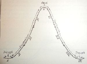 Alvin Hansen - Image: Cycles by Alvin Hansen
