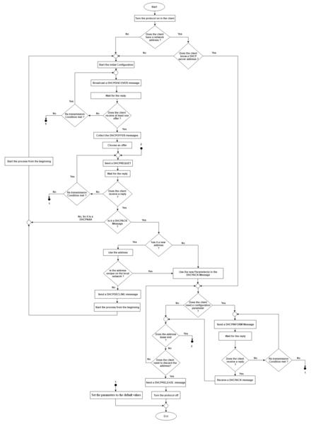 File:DHCP Client Algorithm - en.png