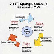 Die FT-Sportgrundschule