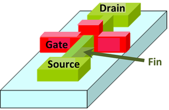 Multigate device - A double-gate FinFET device