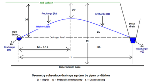Watertable control - Figure 1. Drainage parameters in watertable control