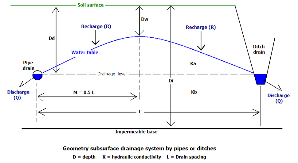 DrainSection2