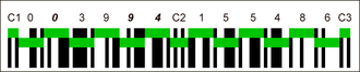 International Article Number - EAN-13 barcode. A green bar indicates the black bars and white spaces that encode a digit.