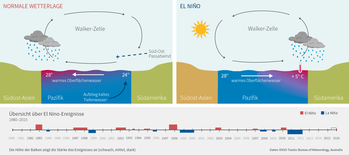 ElNino-schematisch-05.png