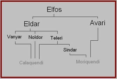 Elfos 400px-Esquema_elfos_Tolkien