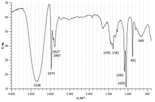 Spettro infrarosso dell'etanolo