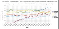 Evolution of aurovilian population for six nationalities 2.png