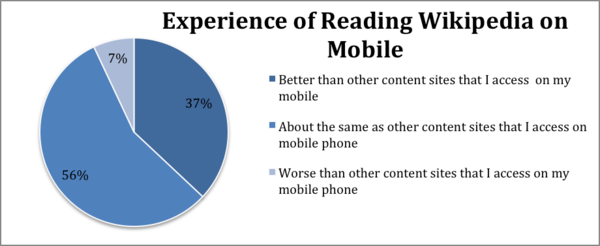 Experience of Reading Wikipedia on Mobile Phones.png