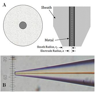Scanning electrochemical microscopy - (A) Schematics of an ultramicroelectrode. The exposed metal is the active part of the electrode. (B) Optical micrograph of a tip. The platinum wire (orange) is sealed inside a glass sheath.