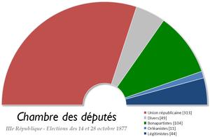 French legislative election, 1877
