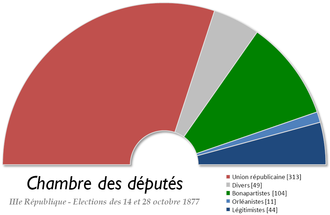 French legislative election, 1877 - Image: France Chambre des deputes 1877