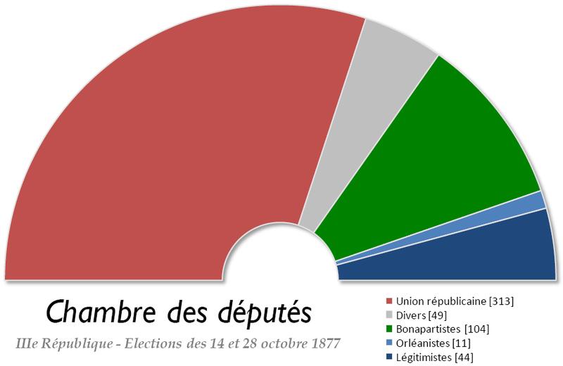 File france chambre des deputes wikimedia commons for Chambre de commerce algero francaise