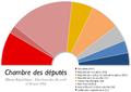 France Chambre des deputes 1914.png