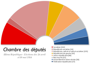 French legislative election, 1914 - Image: France Chambre des deputes 1914