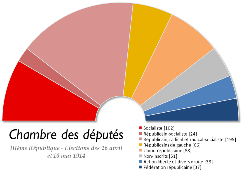 Fichier:France Chambre des deputes 1914.png