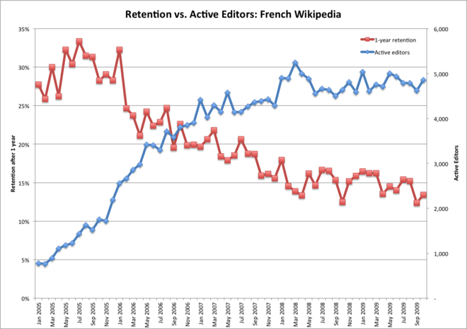 Frwp retention vs active.png