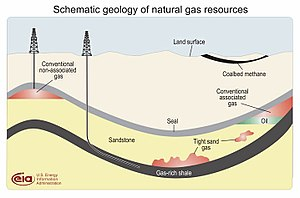 English: Schematic cross-section of the subsur...
