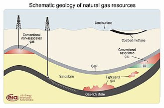 Natural gas - The location of shale gas compared to other types of gas deposits.