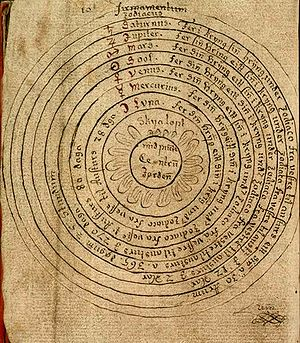 Geocentric model - This drawing from an Icelandic manuscript dated around 1750 illustrates the geocentric model.