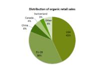 fresh food industry ethics