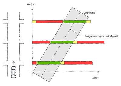 Grüne Welle – Wikipedia