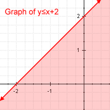Algebra/Graphing Inequalities - Wikibooks, open books for an open ...