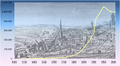 Graph of population of Birmingham.png