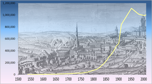 timeline of industrialism The industrial revolution - an introductory essay for the online research catalogue of paper money in england and wales at the british museum.