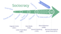 Influences and History of Sociocracy 3.0.png