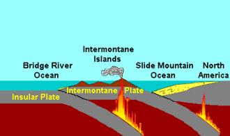 Slide Mountain Ocean - Plate tectonics of the Intermontane Islands arc 195 million years ago